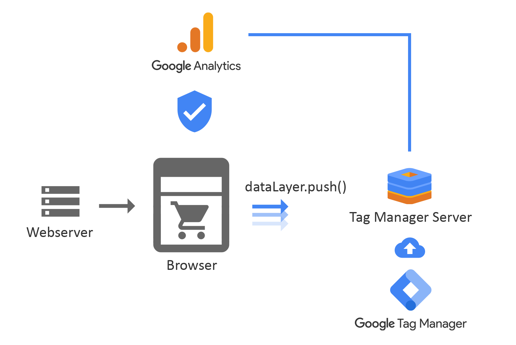 Google Analytics Tracking with the Tag Manager Server